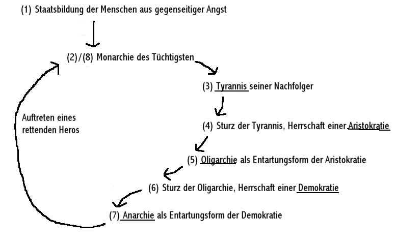 Kreislauf Der Verfassungen Kreislauf Der Reinen